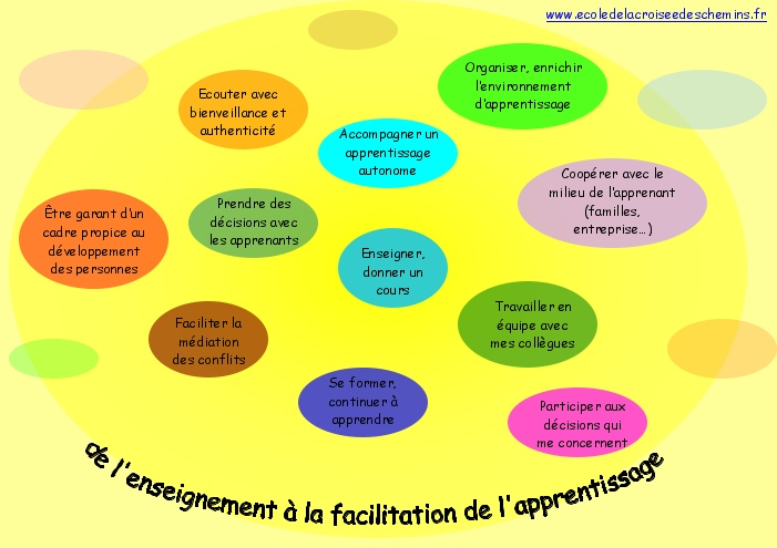 de l'enseignement à la facilitation de l'apprentissage